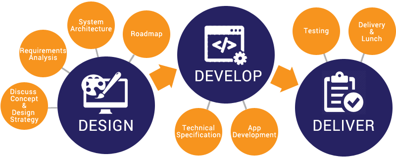 Web-Development-process-for-Imagine-Digital